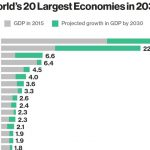 Modi's India will outperform US economy by 2030
