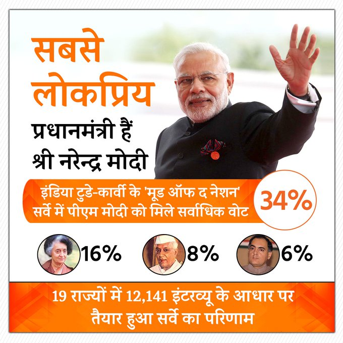 PM Modi is the most popular Prime Minister of the country